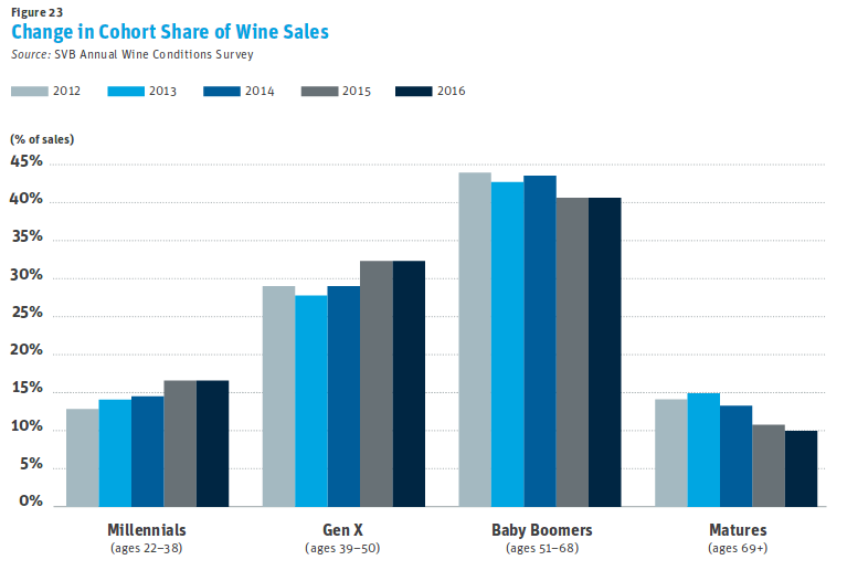 SVB wine industry report