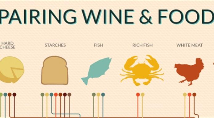 Charts? We don't need no stinking charts for wine and food pairings.
